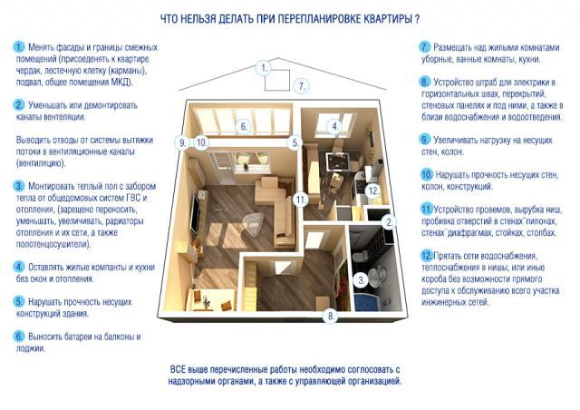 О перепланировке жилых и нежилых помещений в подробностях